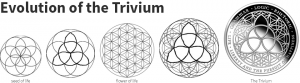 evolution-of-the-trivium_1
