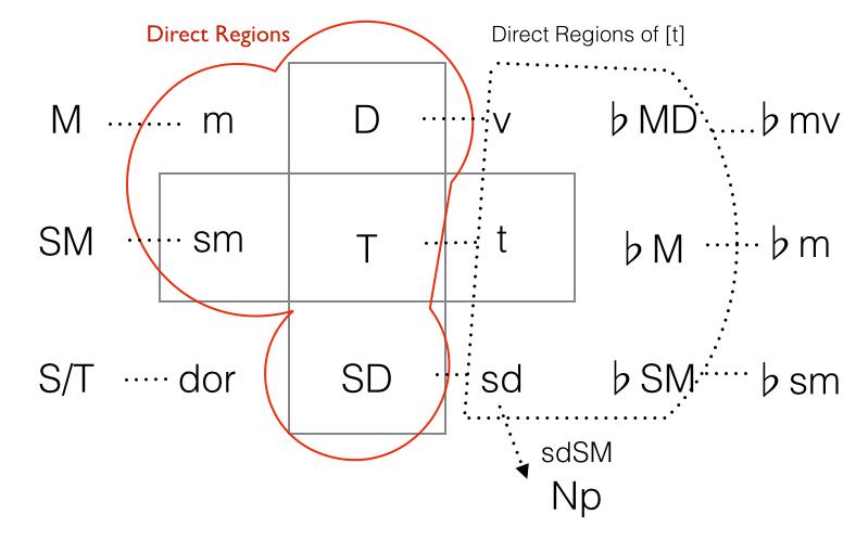regions-relationships